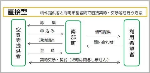 空き家バンク申請手続きの1種、直接型の内容を示す画像