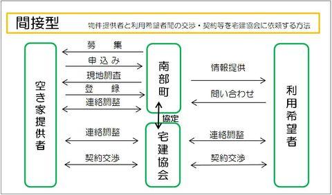 空き家バンク申請手続きの1種、間接型の内容を示す画像